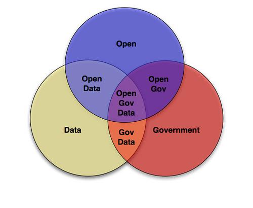 Ley de Gobierno Abierto